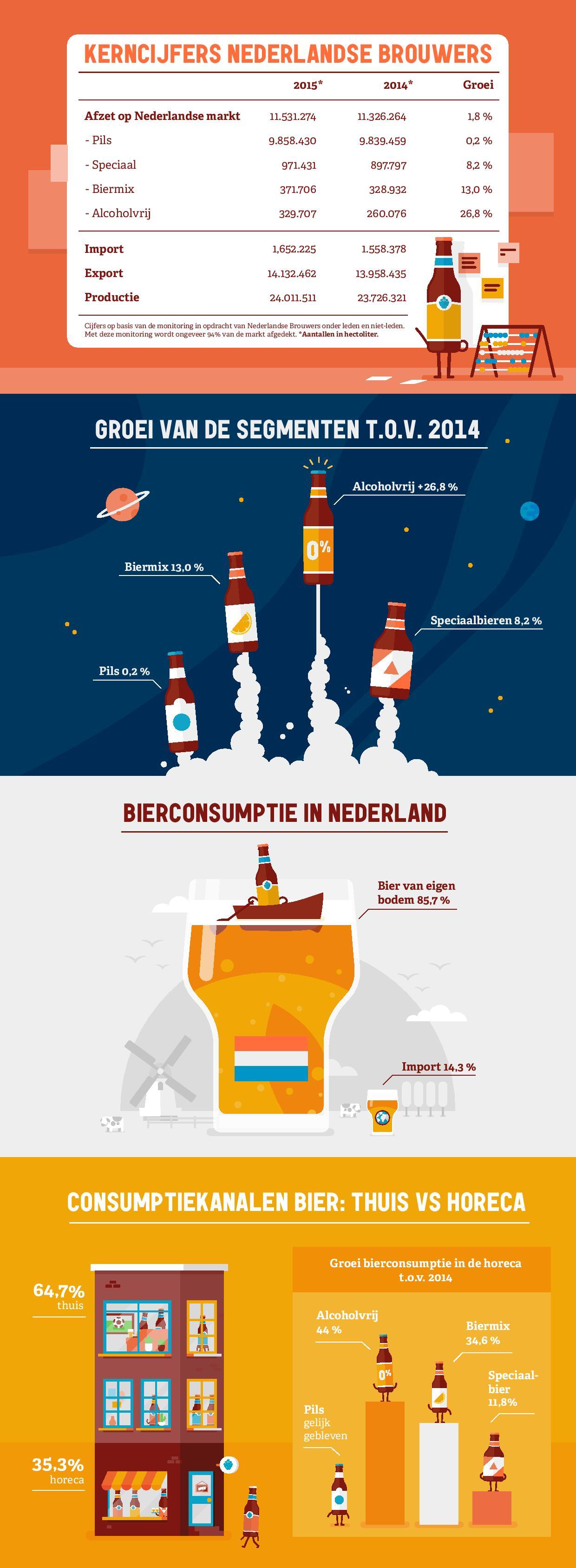 Nederlanders drinken meer bier