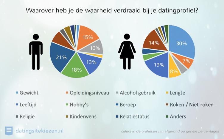 Helft Nederlandse singles liegt op datingssites