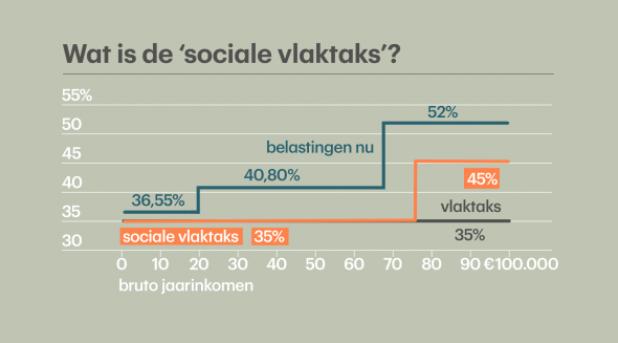 Plannen Rutte III: vorm van maatschappelijke dienst?