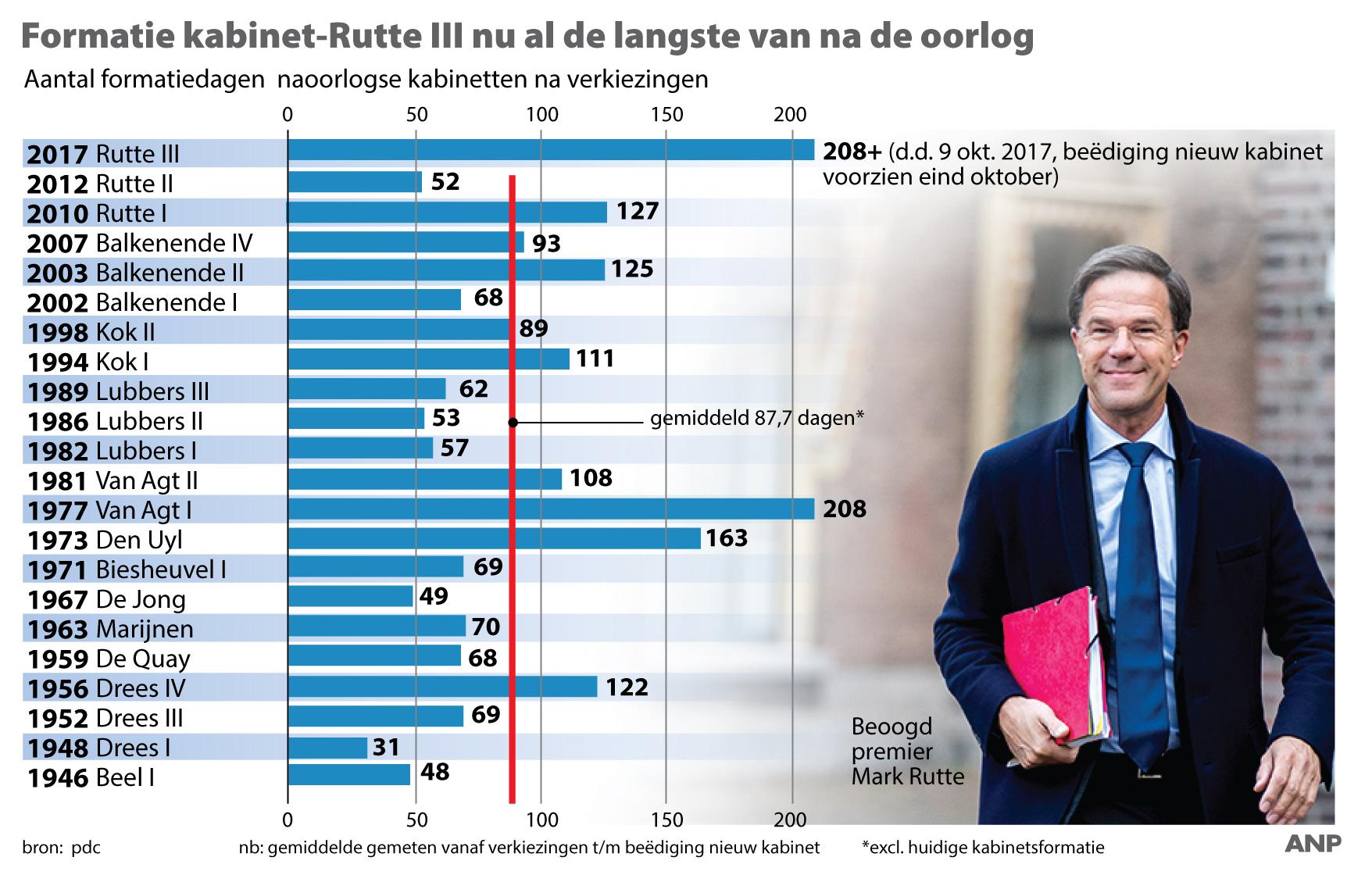 Rutte III: Wat doet dit kabinet voor jou?