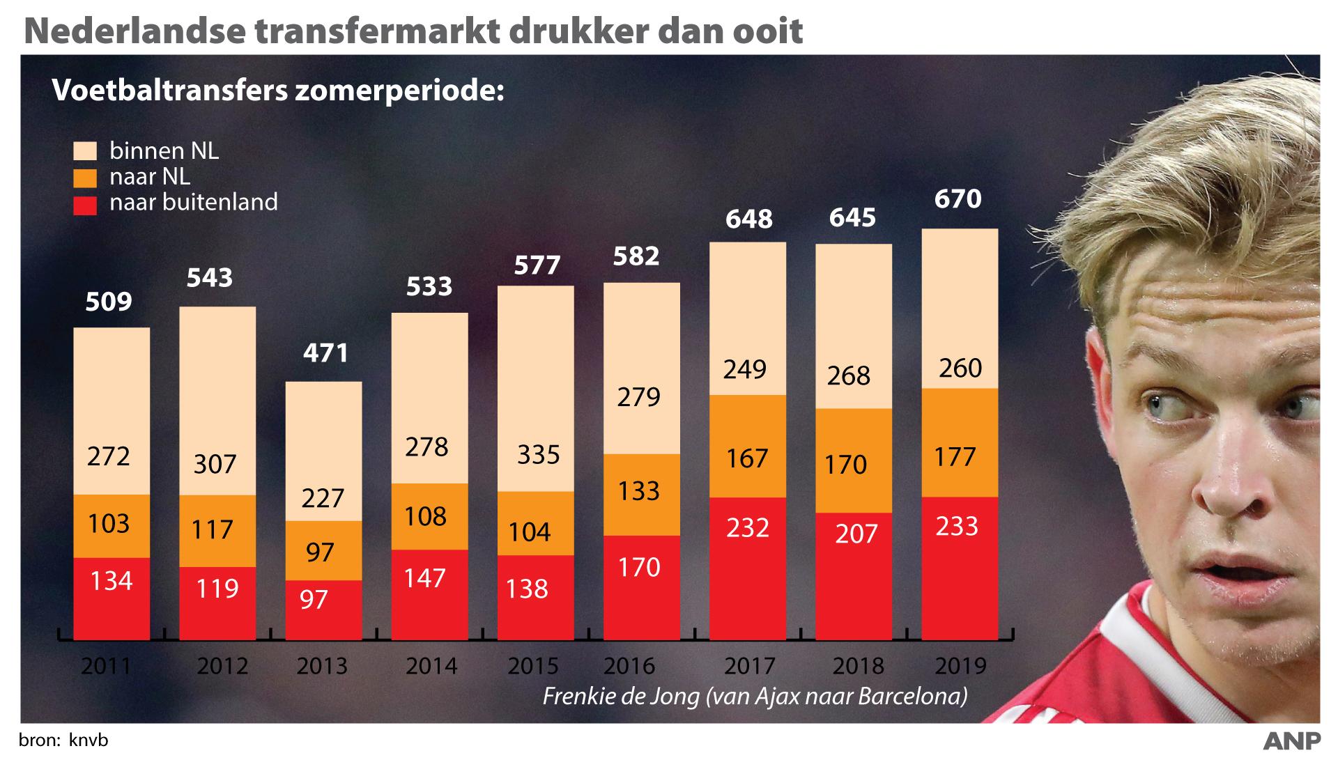 Transferperiode: kassa voor de Eredivisie