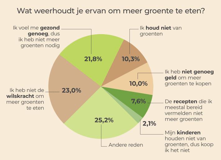 Een graphic met informatie over waarom mensen geen groene eten