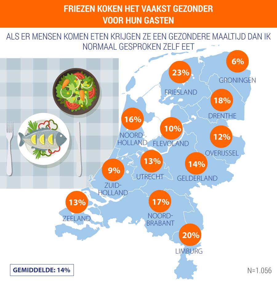 Een kaartje van hoe gezond Nederlanders eten als er mensen komen eten
