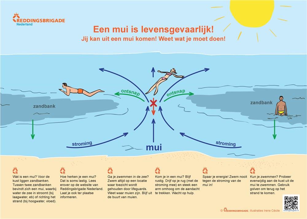 Een waarschuwingskaart met informatie over muien