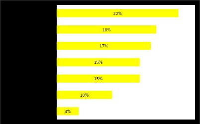 Een kaartje met de verdeling in percentages hoe mensen wooninspiratie opdoen
