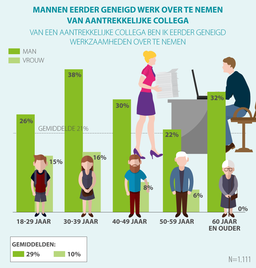 60 procent werkenden beoordeelt nieuwe collega's op uiterlijk